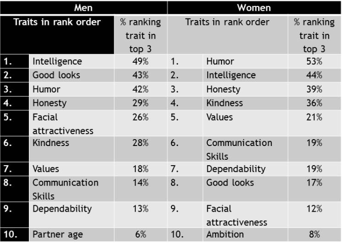mens-and-womens-mate-preferences