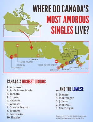 canadian libidos graphic